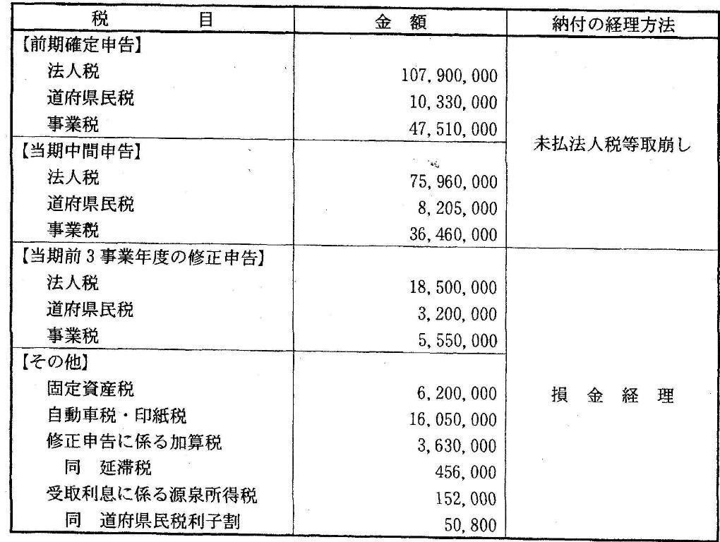 別表五(二) 租税公課の納付状況...